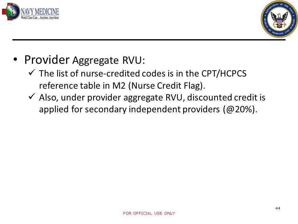 Provider Aggregate RVU: