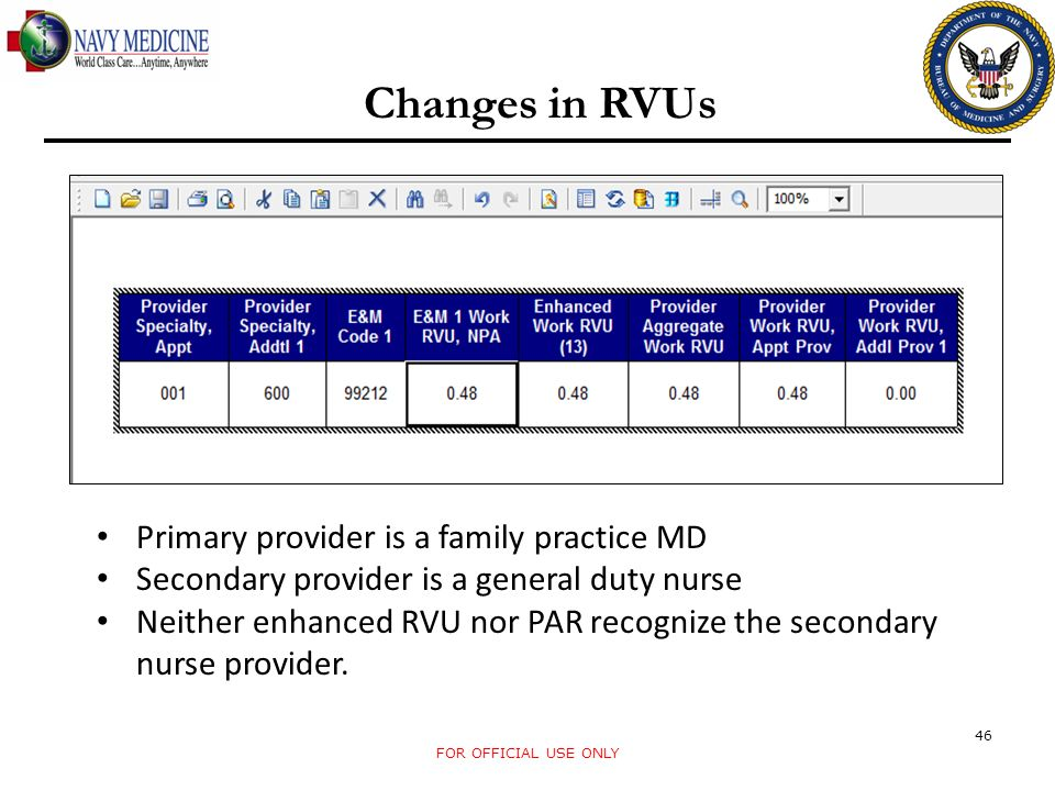 Changes in RVUs Primary provider is a family practice MD