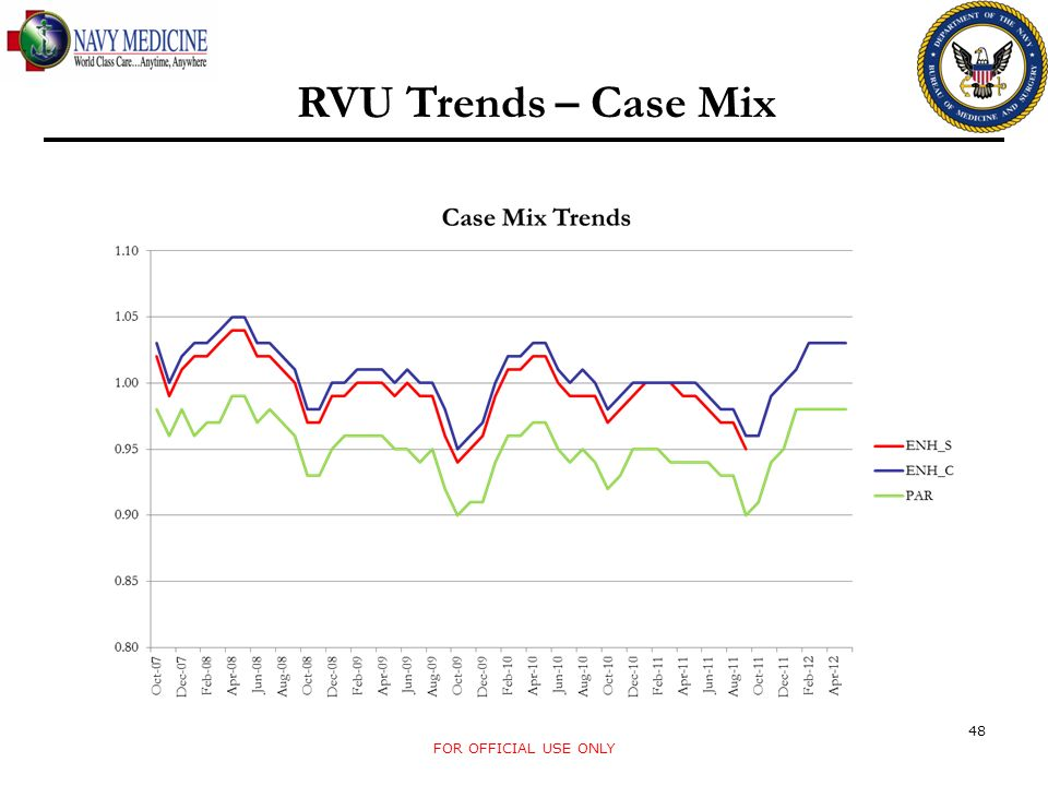 RVU Trends – Case Mix FOR OFFICIAL USE ONLY