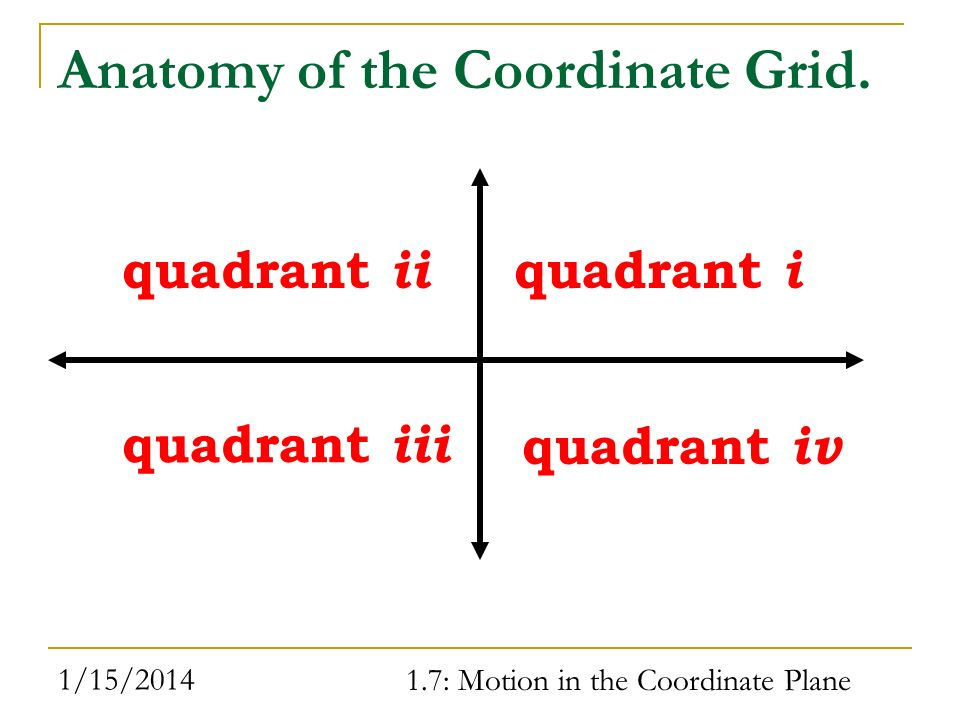 Anatomy of the Coordinate Grid.