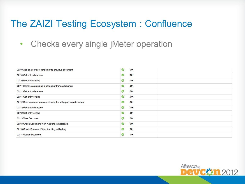 The ZAIZI Testing Ecosystem : Confluence