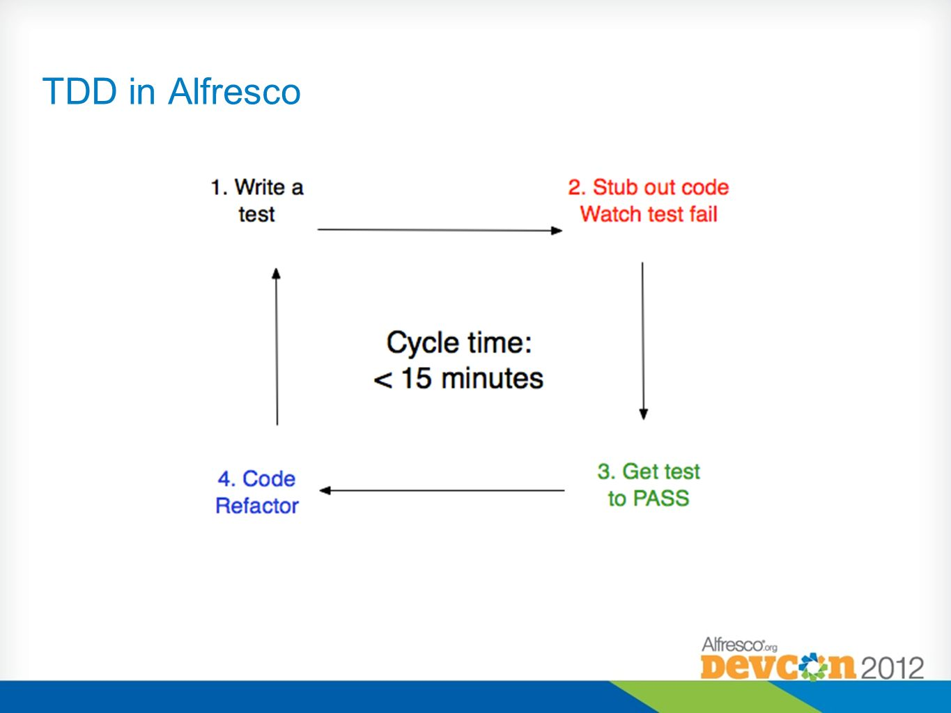 TDD in Alfresco