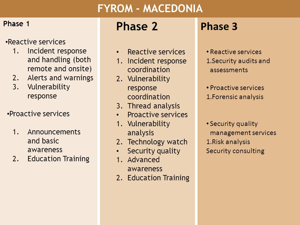 Phase 2 Phase 3 FYROM - MACEDONIA Phase 1 Reactive services