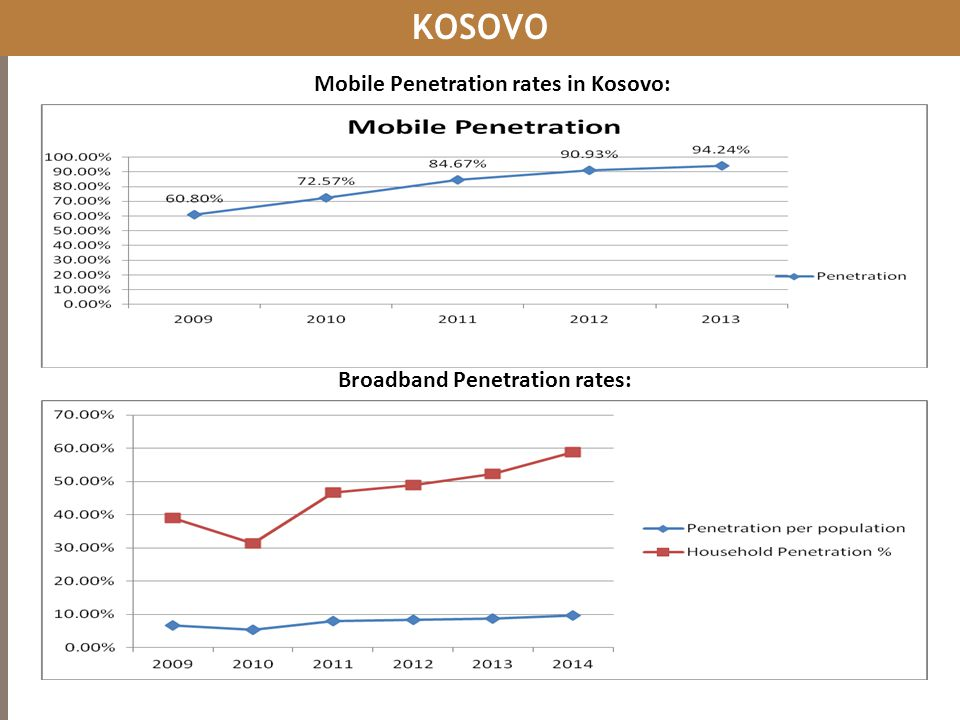 KOSOVO Mobile Penetration rates in Kosovo: