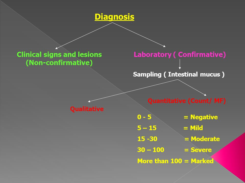 Diagnosis Clinical signs and lesions (Non-confirmative)