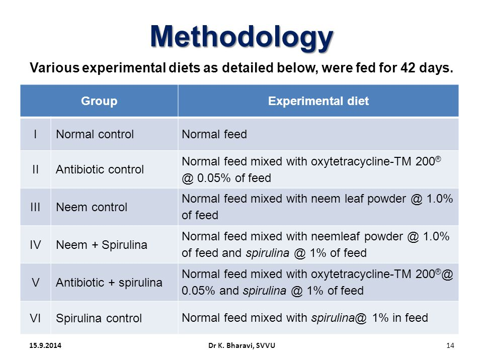 Various experimental diets as detailed below, were fed for 42 days.