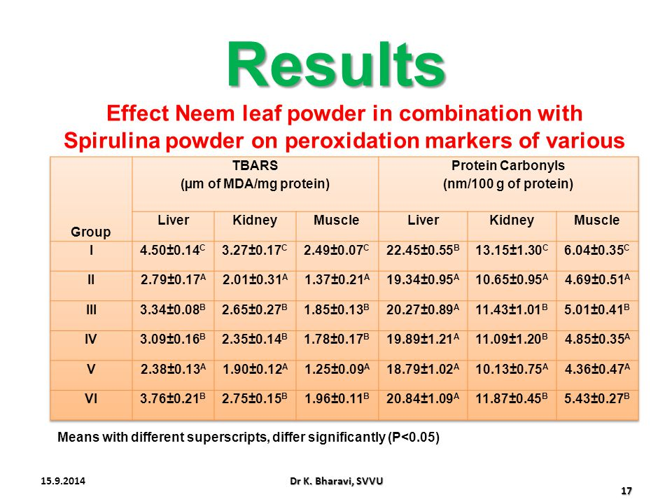Results Effect Neem leaf powder in combination with Spirulina powder on peroxidation markers of various tissues of broilers.