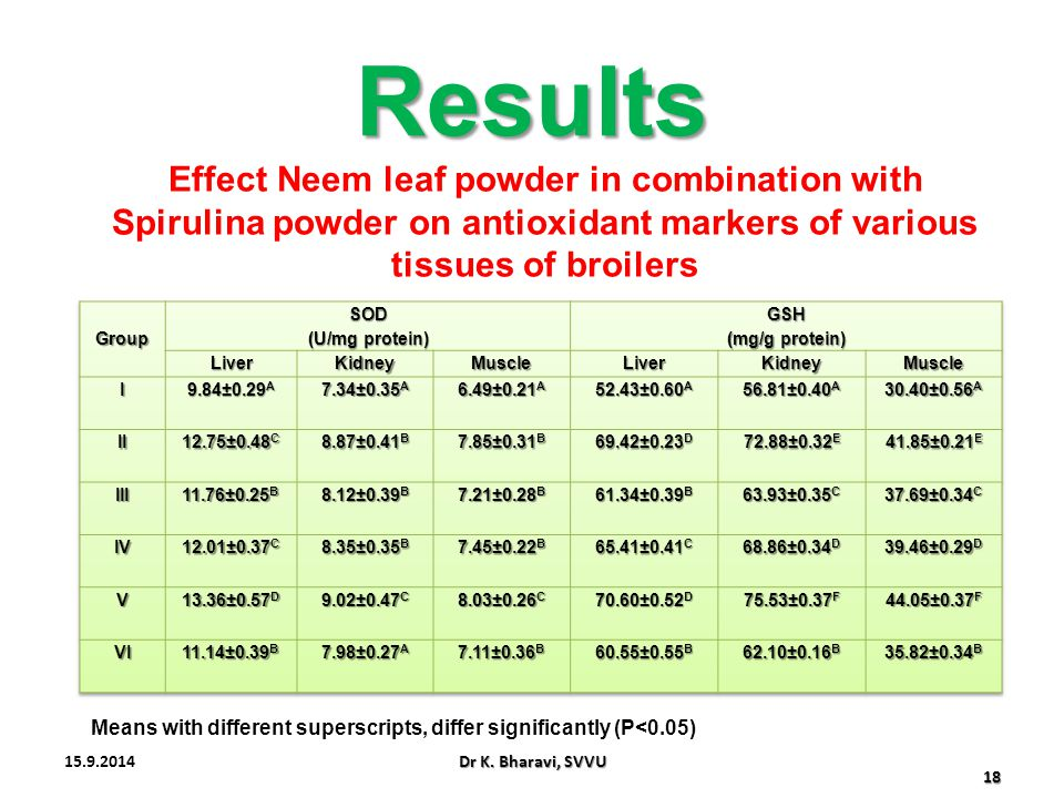 Results Effect Neem leaf powder in combination with Spirulina powder on antioxidant markers of various tissues of broilers.