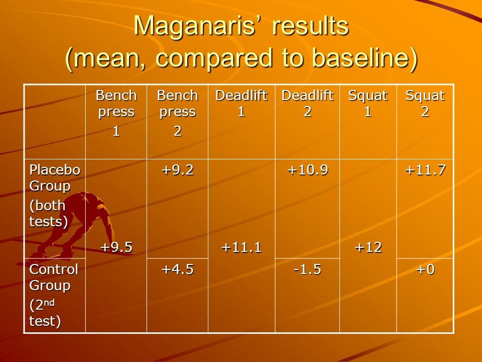 Maganaris' results (mean, compared to baseline)