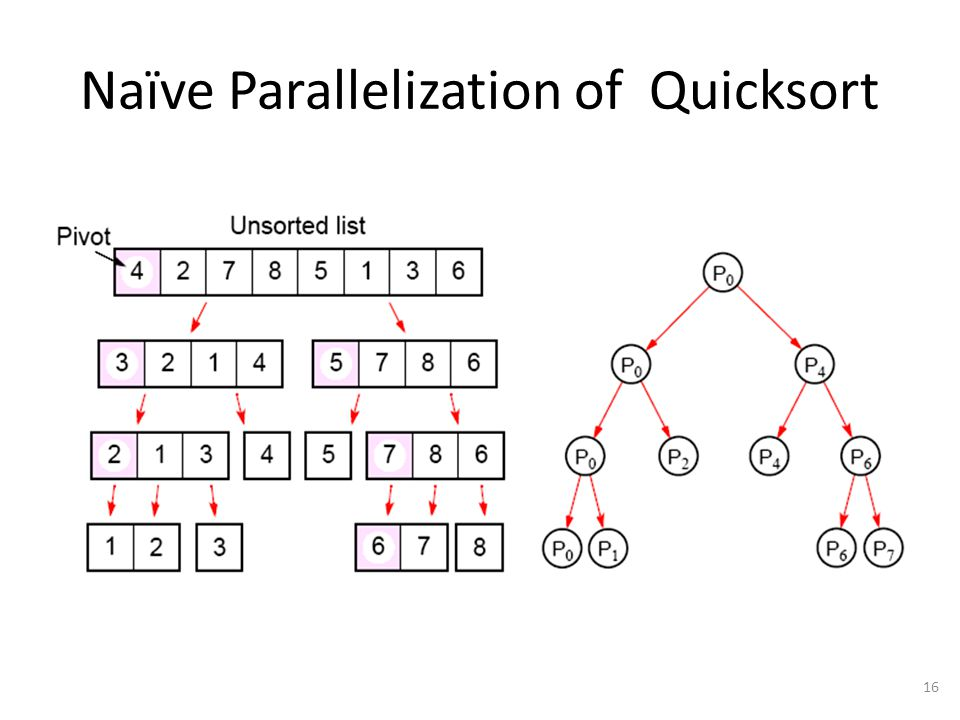 Naïve Parallelization of Quicksort