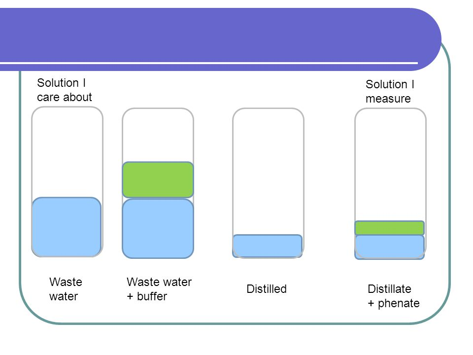 Solution I care about. Solution I. measure. Waste. water. Waste water. + buffer. Distilled. Distillate.