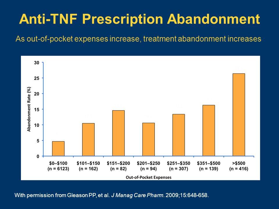 Anti-TNF Prescription Abandonment