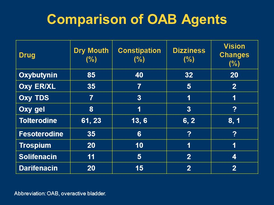 Comparison of OAB Agents