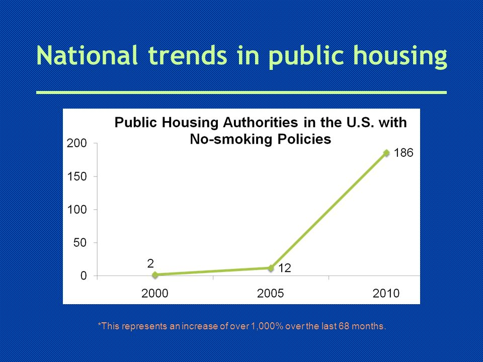 National trends in public housing