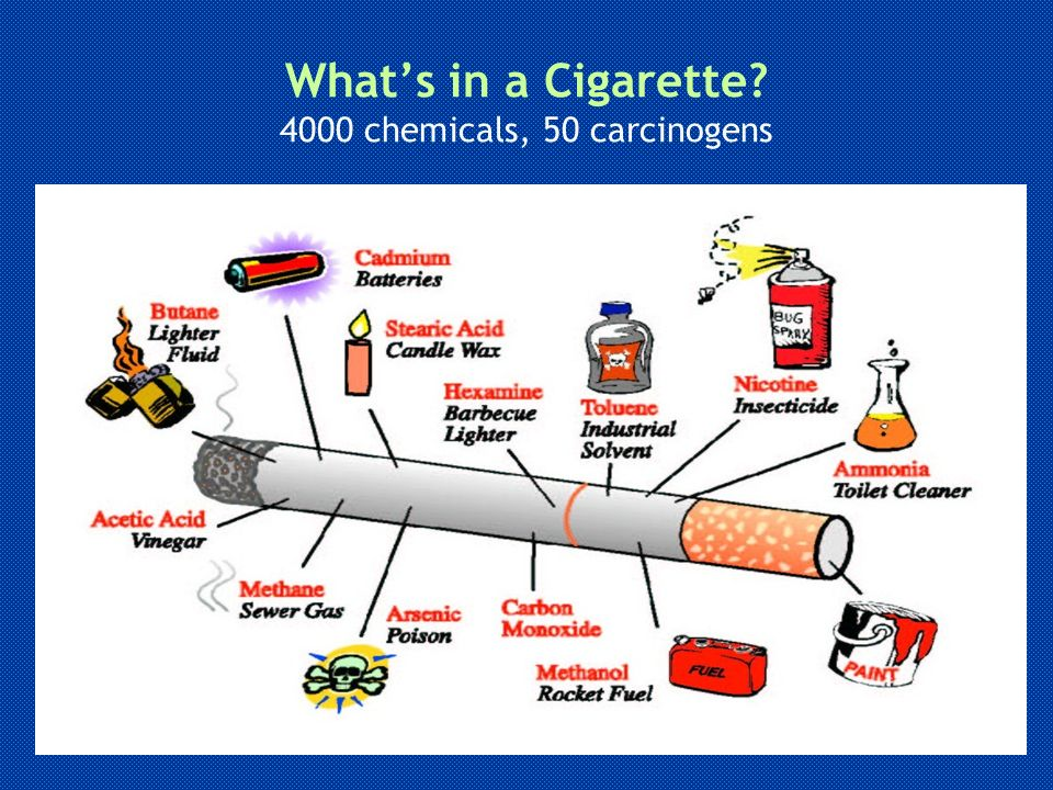 What's in a Cigarette 4000 chemicals, 50 carcinogens