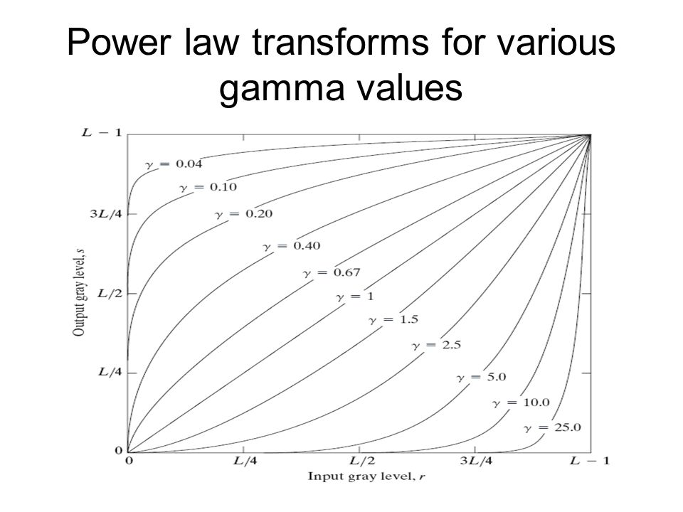 Power law transforms for various gamma values