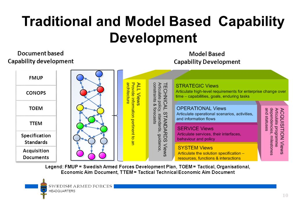 Traditional and Model Based Capability Development