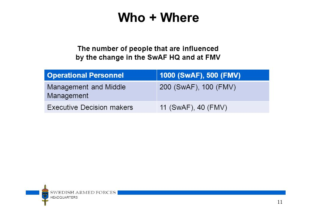 Who + Where The number of people that are influenced by the change in the SwAF HQ and at FMV. Operational Personnel.