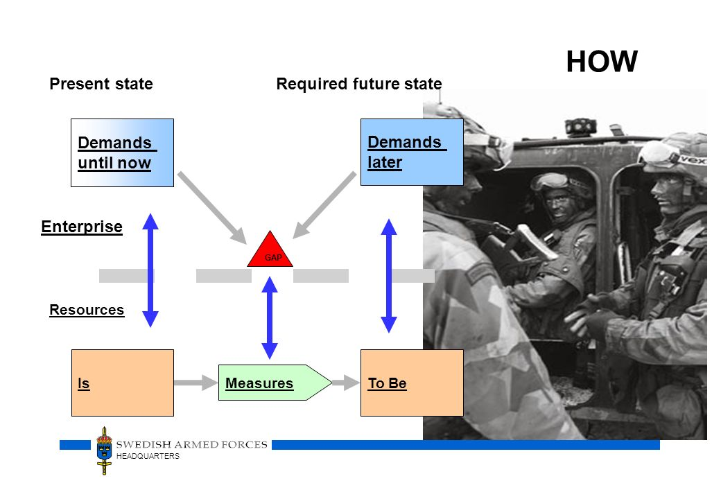 HOW Present state Required future state Demands until now Demands