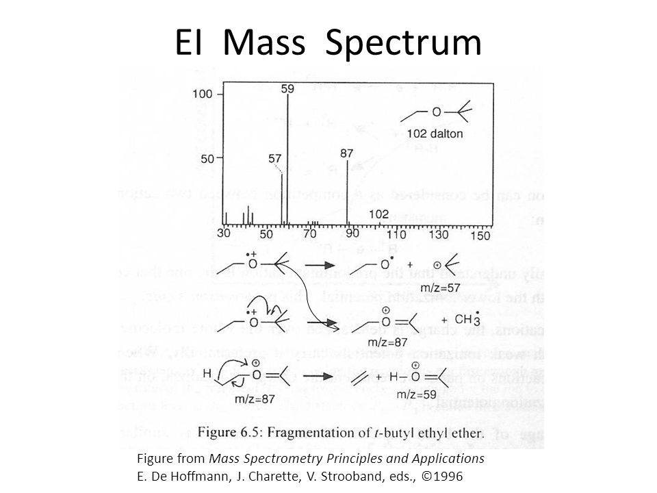 EI Mass Spectrum Figure from Mass Spectrometry Principles and Applications.
