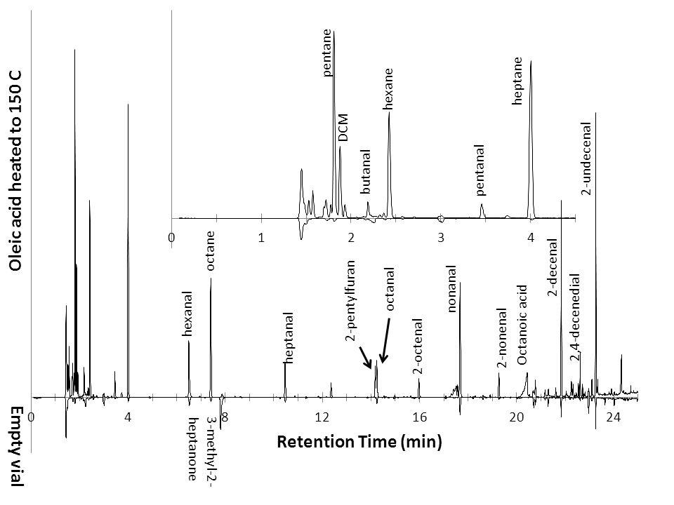 Oleic acid heated to 150 C Empty vial Retention Time (min) pentane