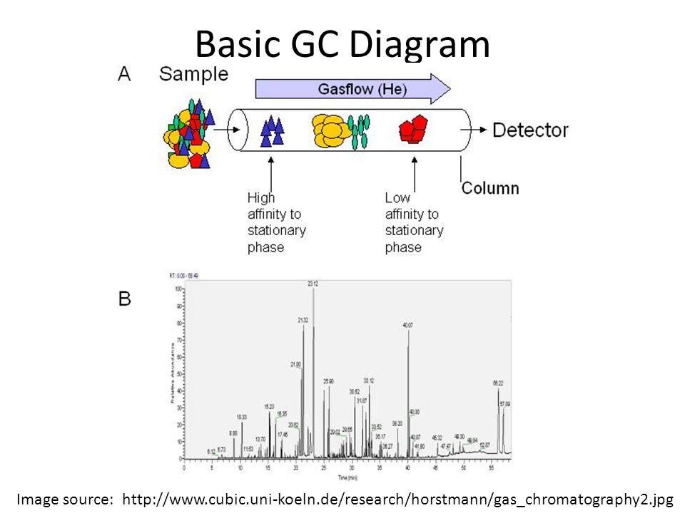 Basic GC Diagram Image source: http://www.cubic.uni-koeln.de/research/horstmann/gas_chromatography2.jpg.