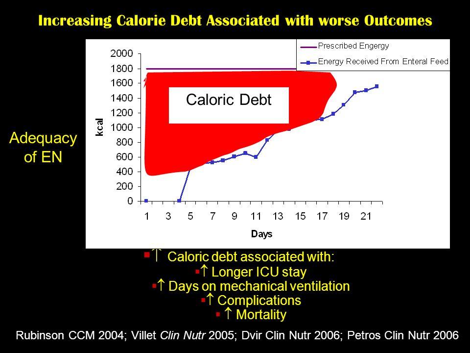  Caloric debt associated with: