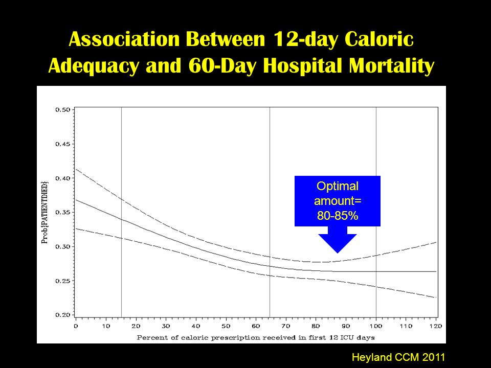 Association Between 12-day Caloric Adequacy and 60-Day Hospital Mortality