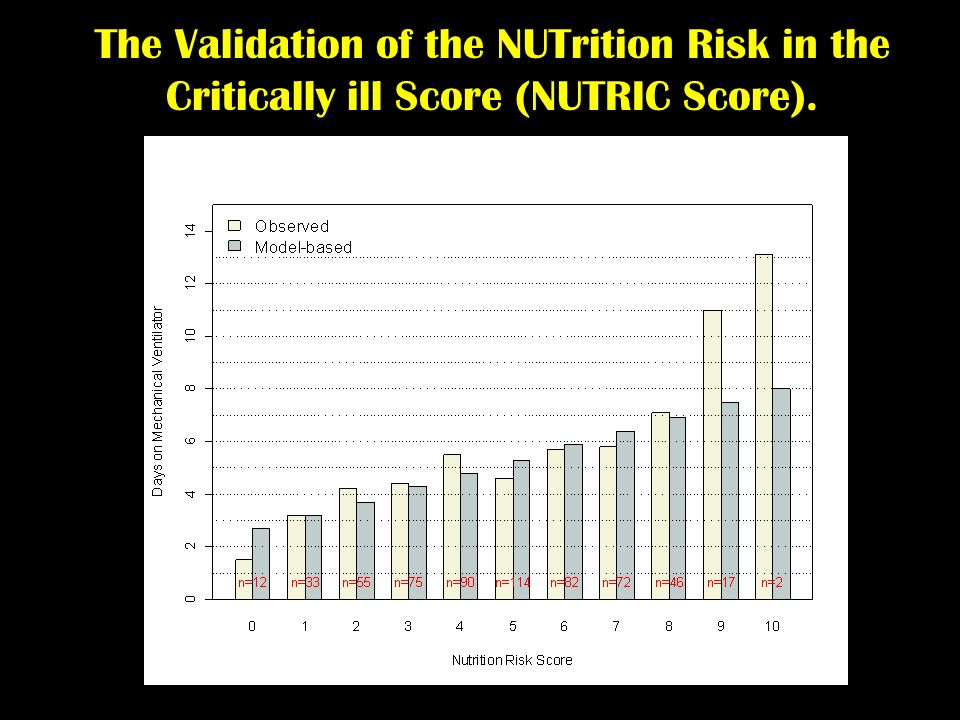 The Validation of the NUTrition Risk in the Critically ill Score (NUTRIC Score).