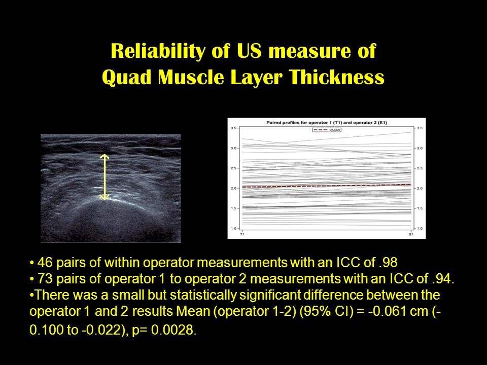 Reliability of US measure of Quad Muscle Layer Thickness