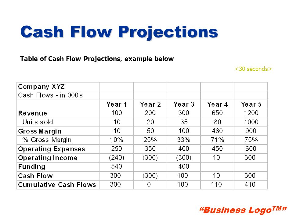 Cash Flow Projections Table of Cash Flow Projections, example below