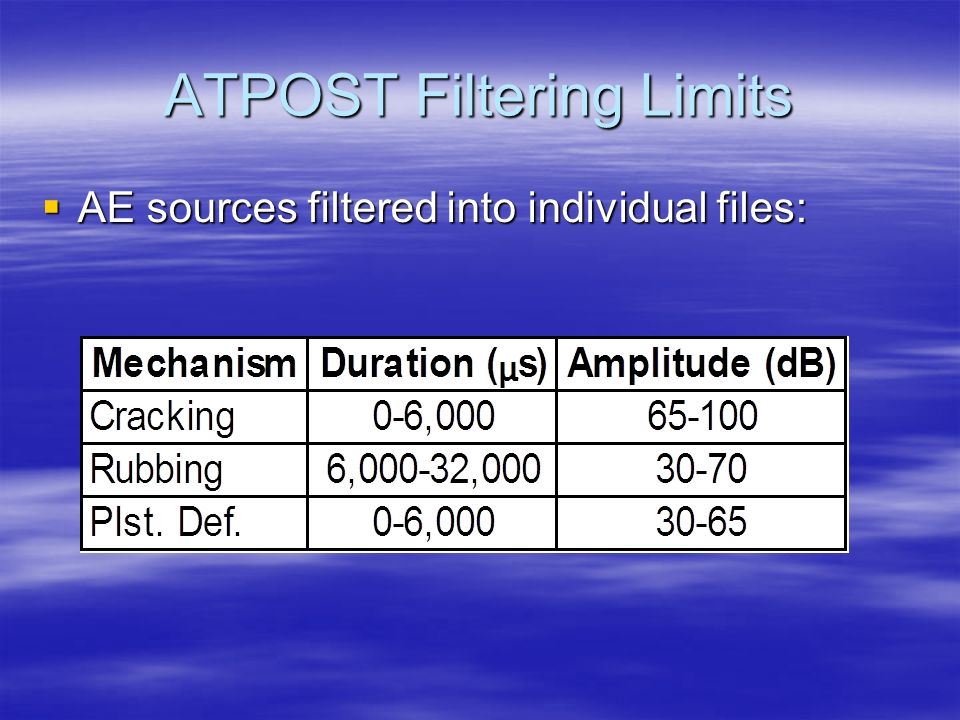 ATPOST Filtering Limits