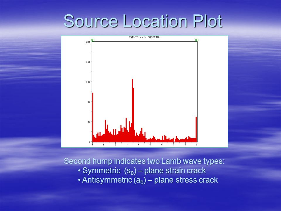 Source Location Plot Second hump indicates two Lamb wave types: