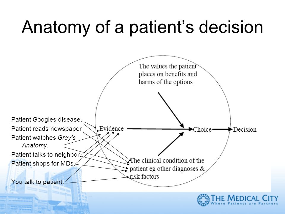 Anatomy of a patient's decision