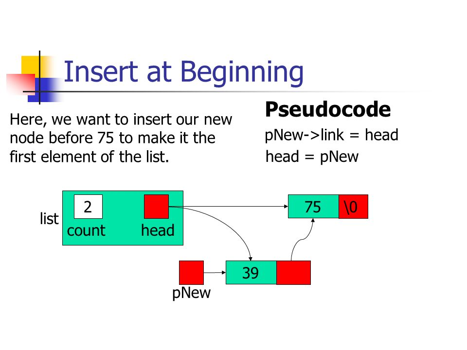 Insert at Beginning Pseudocode Here, we want to insert our new