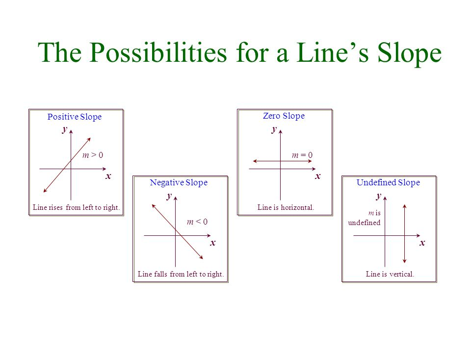 The Possibilities for a Line's Slope