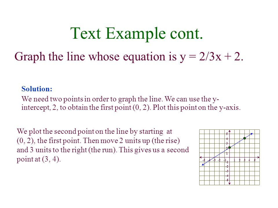 Text Example cont. Graph the line whose equation is y = 2/3x + 2.