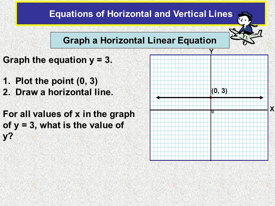 II I III IV Equations of Horizontal and Vertical Lines