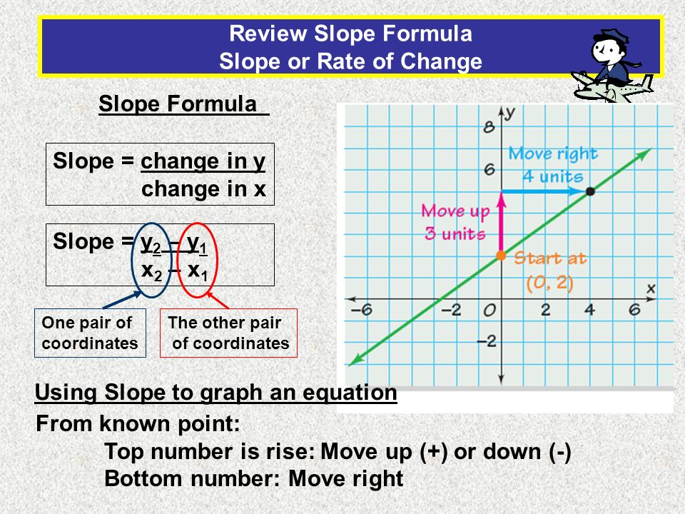 Review Slope Formula Slope or Rate of Change