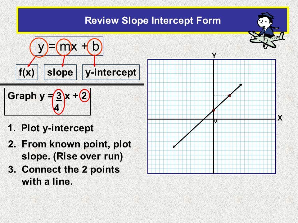 Review Slope Intercept Form
