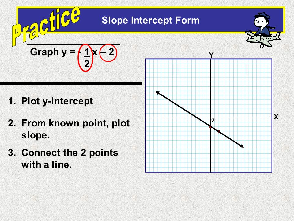 Practice II I III IV Slope Intercept Form Graph y = - 1 x – 2 2