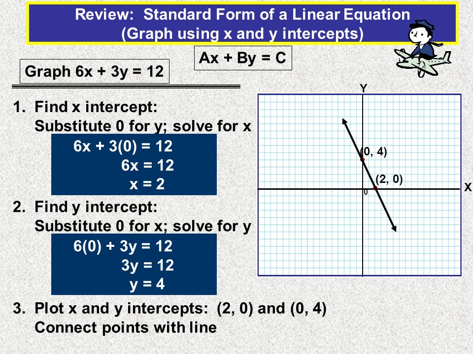 Review: Standard Form of a Linear Equation (Graph using x and y intercepts)