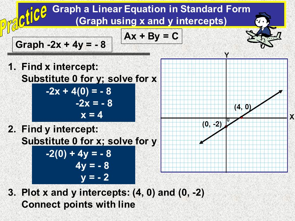 Practice Graph a Linear Equation in Standard Form (Graph using x and y intercepts) Ax + By = C. Graph -2x + 4y = - 8.