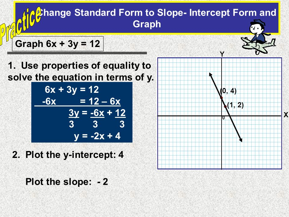 Change Standard Form to Slope- Intercept Form and Graph