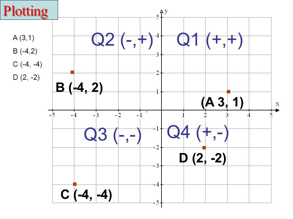 . . . . Q2 (-,+) Q1 (+,+) Q4 (+,-) Q3 (-,-) Plotting B (-4, 2)