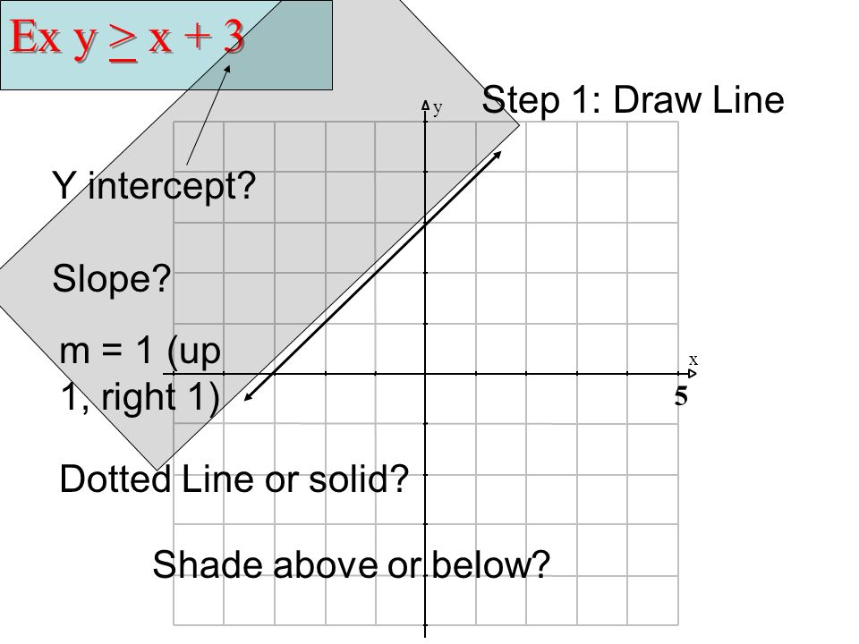 Ex y > x + 3 Step 1: Draw Line Y intercept Slope