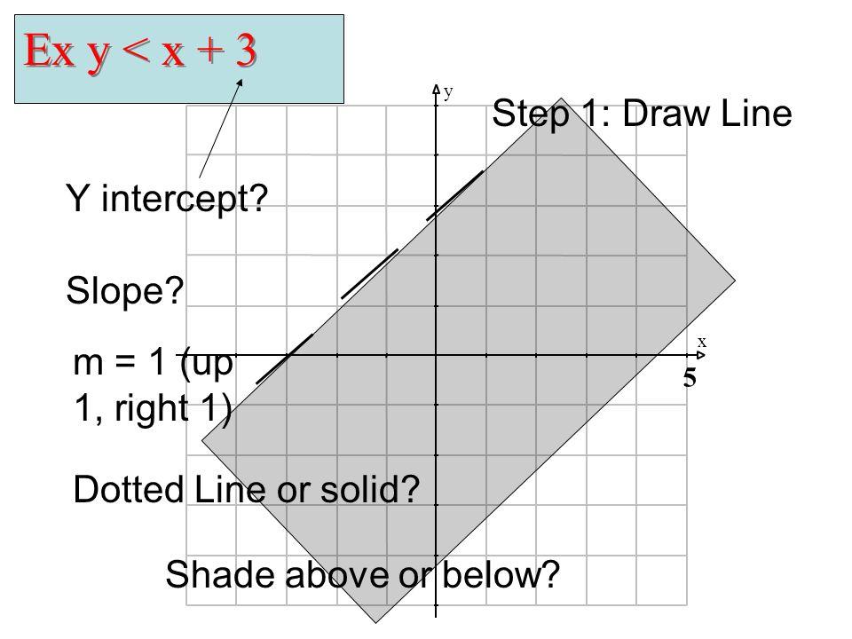 Ex y < x + 3 Step 1: Draw Line Y intercept Slope