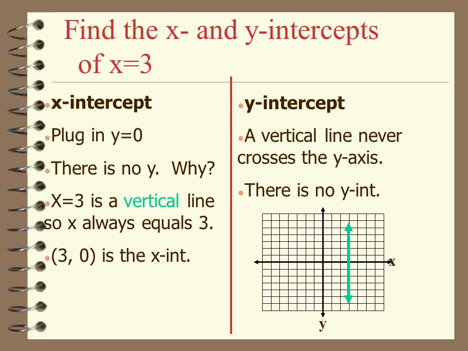 Find the x- and y-intercepts of x=3