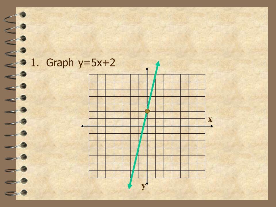 1. Graph y=5x+2 x y