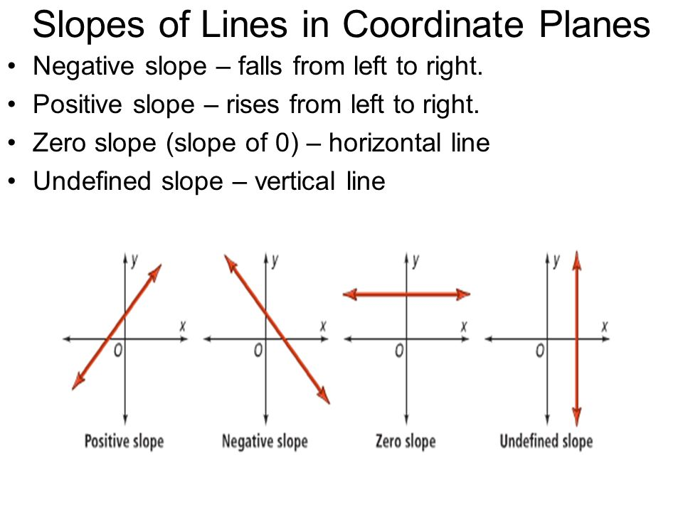 Point Slope Form Ppt Divingexperience